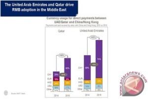 UEA dan Qatar dorong penggunaan renminbi di Timur Tengah