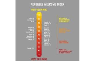 China disebut paling ramah pengungsi, bagaimana Indonesia?