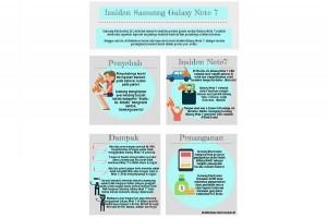 Samsung : masalah Note 7 mungkin bukan hanya baterai