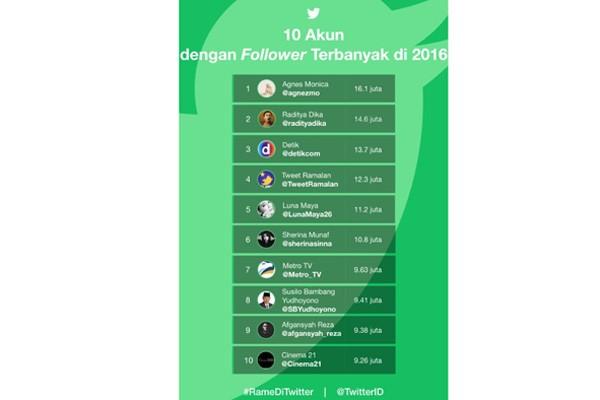 10 Akun Twitter Yang Punya Banyak Pengikut