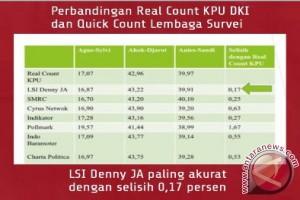 QC LSI Denny JA dinilai paling mendekati Real Count KPU DKI