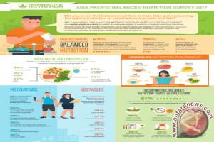 Survei Nutrisi Herbalife ungkap kurangnya konsumsi Nutrisi, hidrasi, dan aktivitas fisik di kalangan masyarakat Asia Pasifik