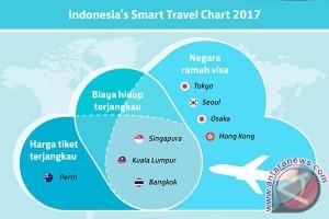 Skyscanner hadirkan info wisata murah, ramah visa 2017