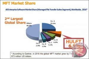 Riset Pasar MFT Gartner: HULFT raup penjualan terbesar kedua di seluruh dunia