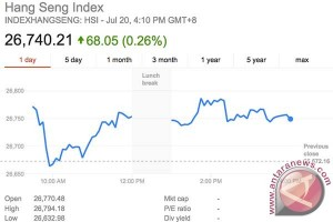Indeks Hang Seng naik 68 poin hari ini
