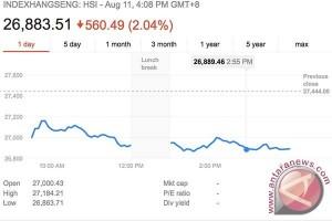 Indeks Hang Seng bursa Hong Kong ditutup jatuh lebih 500 poin