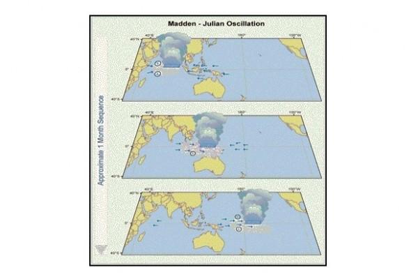 Mengenal Osilasi Madden Julian, si pembawa hujan