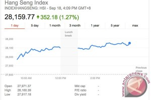 Indeks Hang Seng naik tajam 300 poin