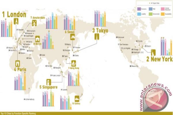 GPCI 2017: Tokyo, Singapore, Seoul, Hong Kong, Sydney all rank in Global Top 10