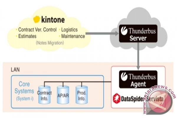 SAISON INFORMATION SYSTEMS: Integrating on-premises and cloud: a success story