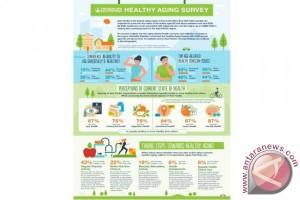 Survei Herbalife Nutrition ungkap masyarakat Asia Pasifik peduli terhadap berbagai permasalahan kesehatan tapi meremehkan pentingnya peran nutrisi seiring bertambahnya usia