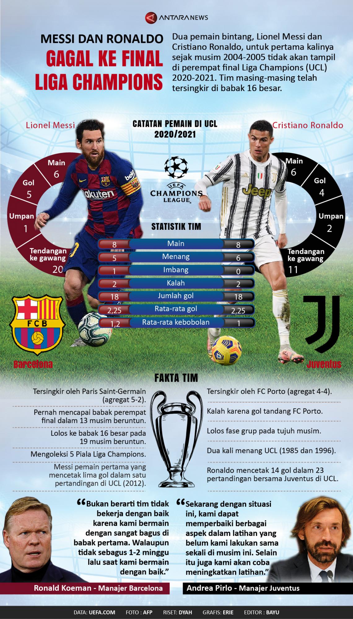 Messi dan Ronaldo gagal ke final Liga Champions
