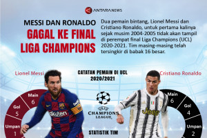 Messi dan Ronaldo gagal ke final Liga Champions