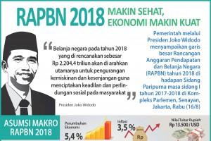 RAPBN 2018