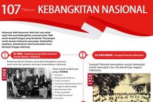 107 Tahun Kebangkitan Nasional