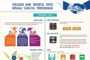 Kebijakan Bank Indonesia Untuk Menjaga Stabilitas Perekonomian