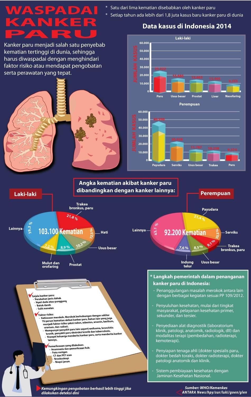 Waspadai Kanker Paru - Info Grafis ANTARA News