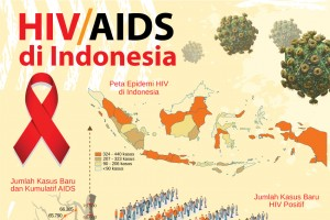 HIV/AIDS di Indonesia