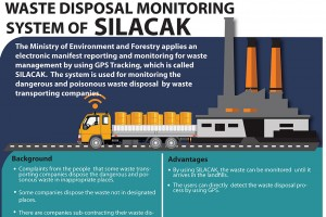 Waste Disposal Monitoring System SILACAK