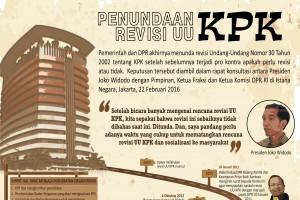 Penundaan Revisi UU KPK