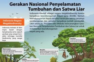 Gerakan Nasional Penyelamatan Tumbuhan dan Satwa Liar
