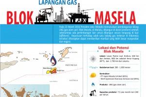 Lapangan Gas Blok Masela