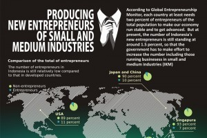 PRODUCING NEW ENTREPRENEURS OF SMALL AND MEDIUM INDUSTRIES