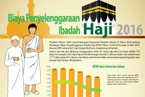 Biaya Penyelenggaraan Ibadah Haji 2016