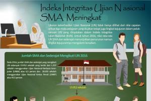 Indeks Integritas Ujian Nasional SMA Meningkat
