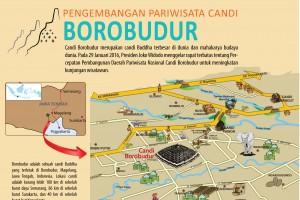 Pengembangan Pariwisata Candi Borobudur