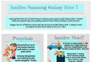 Insiden Samsung Galaxy Note 7