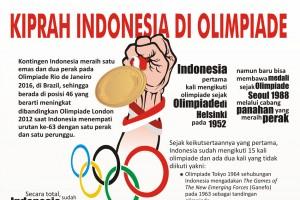 Kiprah Indonesia Di Olimpiade