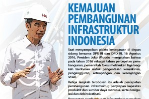 Kemajuan Pembangunan Infrastruktur Indonesia