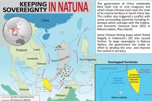Keeping Sovereignty of Natuna