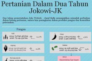 Pertanian dalam dua tahun Jokowi-JK