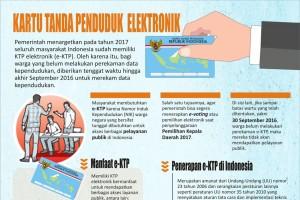 Kartu Tanda Penduduk Elektronik