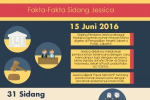 Fakta-fakta persidangan Jessica