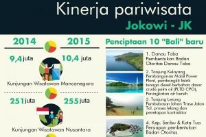 Capaian sektor pariwisata selama dua tahun pemerintahan Jokowi-JK