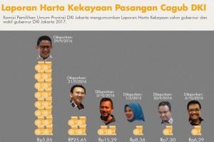 Laporan harta kekayaan pasangan cagub DKI Jakarta