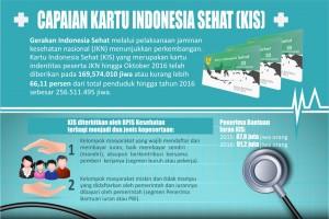 Capaian Kartu Indonesia Sehat