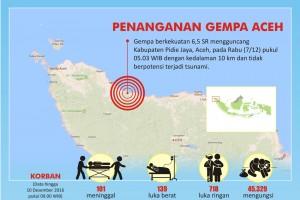 Penanganan Gempa Aceh