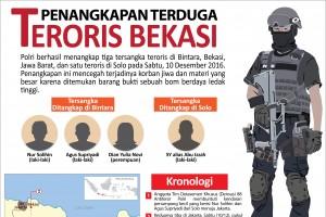 Penangkapan Terduga Teroris Bekasi