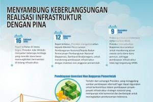 Menyambung Keberlangsungan Realisasi Infrastruktur Dengan PINA