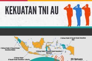 HUT ke-71 TNI AU