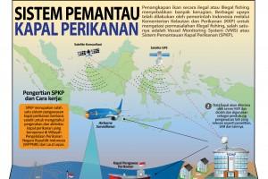 Sistem Pemantau Kapal Perikanan