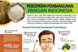 Mewujudkan Indonesia Kedaulatan Pangan