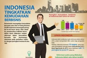 Indonesia Tingkatkan Kemudahan Berbisnis