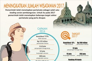 Meningkatkan Jumlah Wisatawan 2017