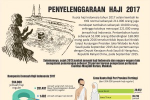 Penyelenggaraan Haji 2017