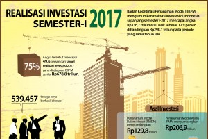 Realisasi Investasi Semester-I 2017